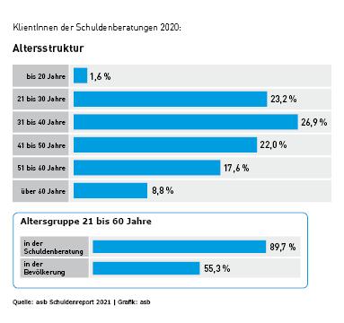 Schulden Österreich Altersstruktur