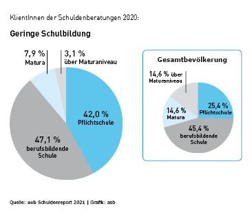 Schulden Österreich Schulbildung